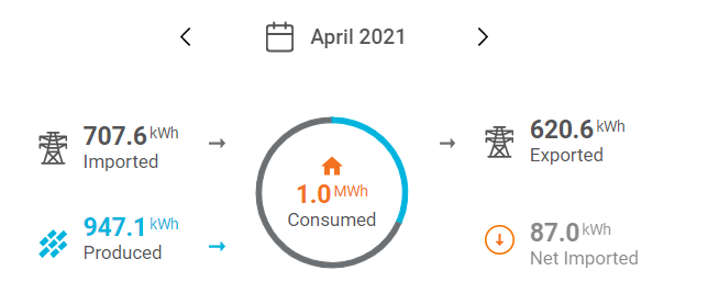 How much electricity does our Tesla Model 3 use